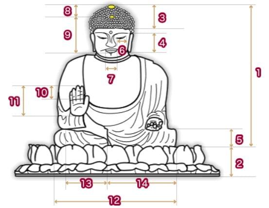 東大寺・大仏殿の大仏さんの大きさ