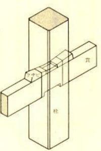 柱を水平に貫通する柱(「貫(ぬき)」)を多様している点