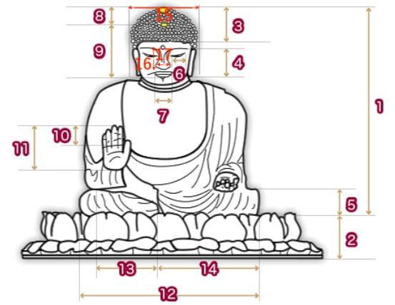 奈良東大寺の大仏の大きさ高さ重さ名前歴史年表